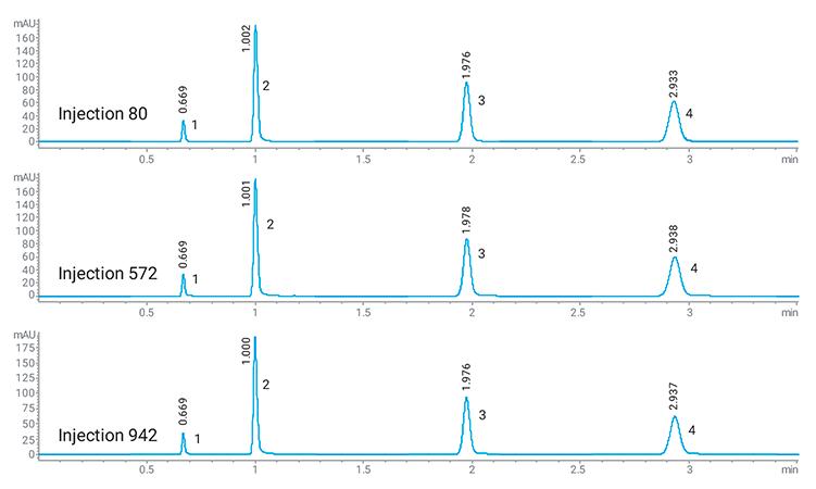 Robustness chromatogram