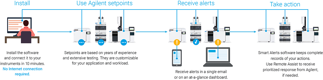 Infographic explaining Smart Alerts and how to use it