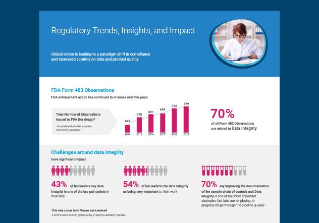 regulatory infographic