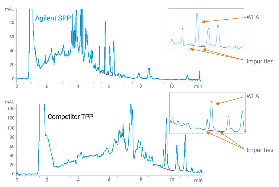 Speed chromatogram
