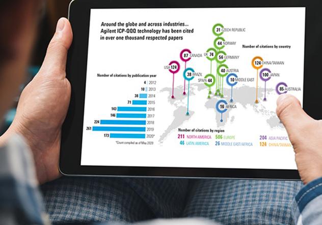 hands holding ipad showing key metrics of ICP-QQQ bibliography