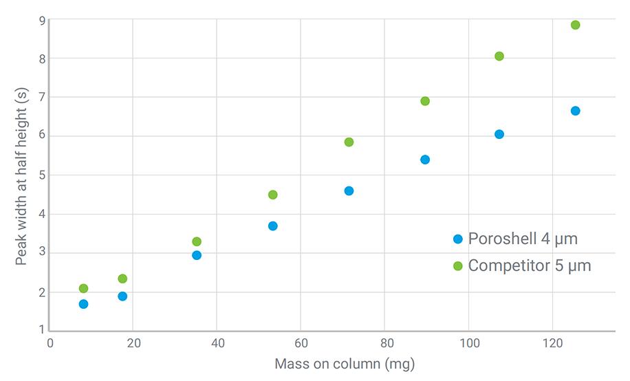Loadability chromatogram
